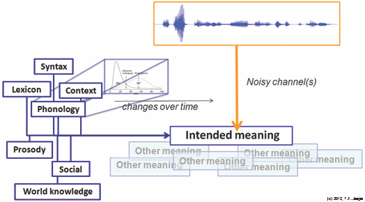 noisy channel + adaptation